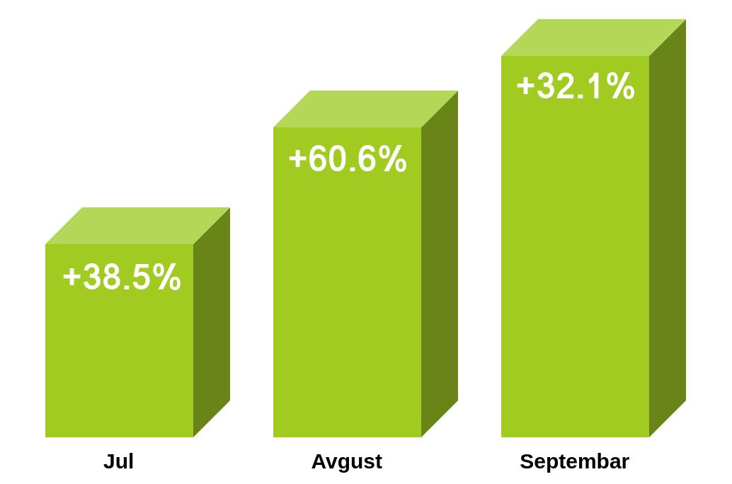 rast broja poseta na rooommateor